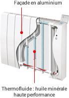 Radiateur électrique à fluide caloporteur