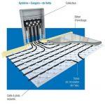Paisseur plancher chauffant hydraulique id e chauffage - Prix plancher chauffant hydraulique ...