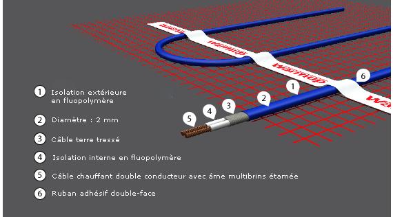 Trame electrique chauffante id e chauffage - Warmup plancher chauffant ...
