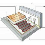 Installation chauffage au sol electrique