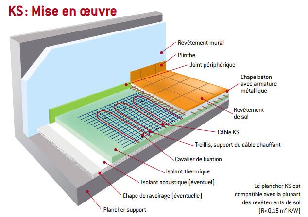epaisseur chape plancher chauffant electrique id e chauffage. Black Bedroom Furniture Sets. Home Design Ideas