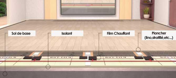 plancher chauffant electrique sur carrelage existant id e chauffage. Black Bedroom Furniture Sets. Home Design Ideas
