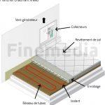Installation chauffage au sol hydraulique