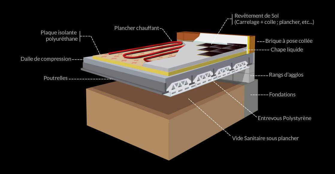 chauffage au sol rt 2012 id e chauffage. Black Bedroom Furniture Sets. Home Design Ideas