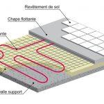 Plancher chauffant electrique ou hydraulique