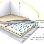 Chauffage au sol electrique