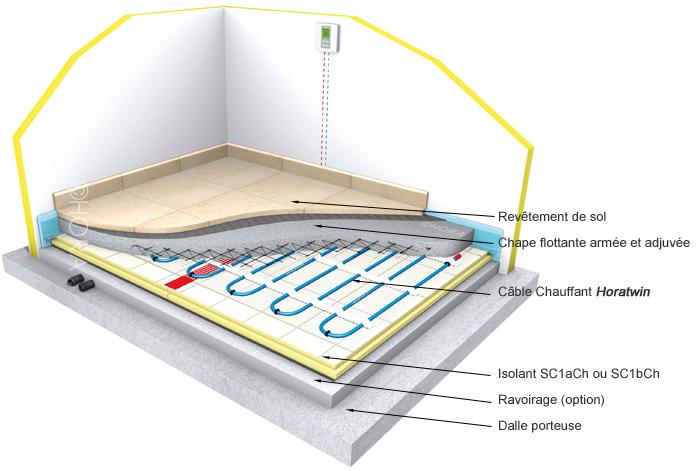 isolant plancher chauffant electrique id e chauffage. Black Bedroom Furniture Sets. Home Design Ideas