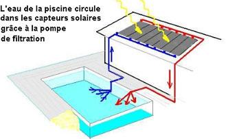 Chauffage piscine conomique id e chauffage for Chauffage piscine que choisir