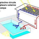 Chauffage solaire d'une piscine