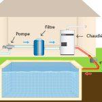 Chauffage piscine fuel