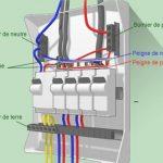 Equipement tableau electrique