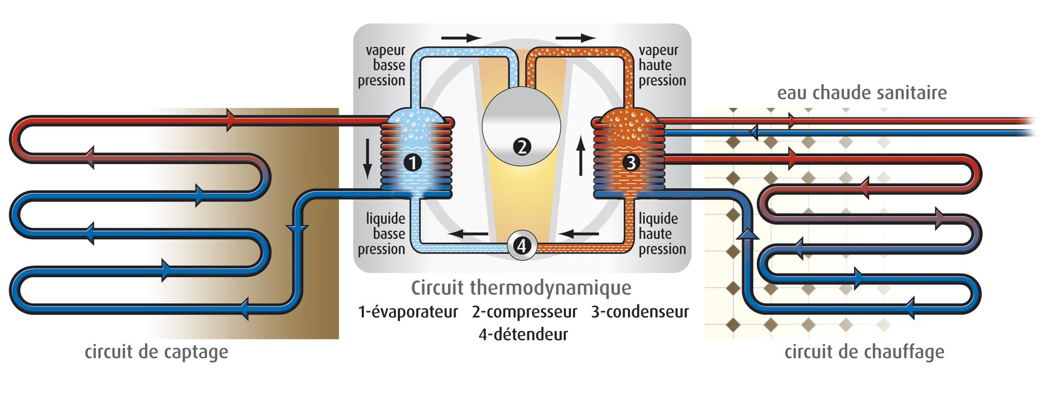 Pompe à chaleur basse pression