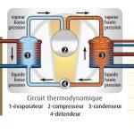 Prix remplacement compresseur pompe a chaleur geothermie