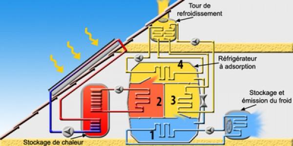 Climatisation solaire et pompe à chaleur