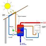 Pompe à chaleur panneaux solaires thermiques