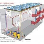 Panneau solaire pompe a chaleur