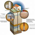 Cout installation plancher chauffant pompe a chaleur