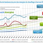 Estimation consommation electrique pompe à chaleur