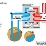 Pompe a chaleur geothermie verticale