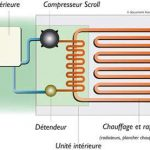 Pompe a chaleur avenir energie air eau