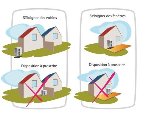 Réglementation implantation pompe à chaleur