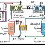 Différence entre machine frigorifique et pompe à chaleur