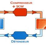 Cycle thermodynamique d'une pompe à chaleur