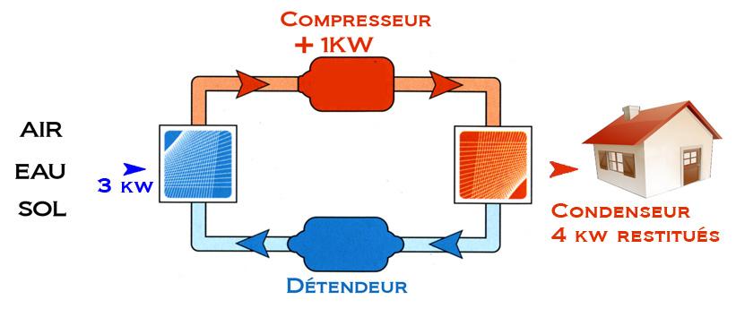 Fonctionnement d'une pompe a chaleur aerothermie
