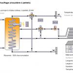 Chauffage au sol electrique et pompe a chaleur