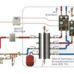 Pompe à chaleur sur chauffage existant