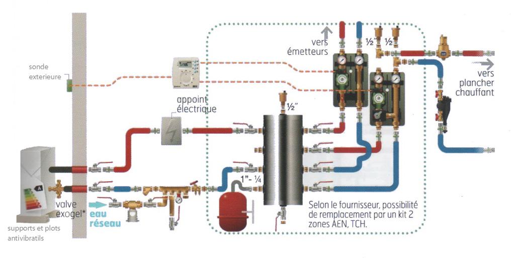 Pompe a chaleur air eau 2 zones