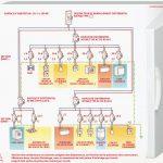 Tableau electrique pompe a chaleur