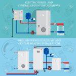 Chaudiere electrique pompe a chaleur