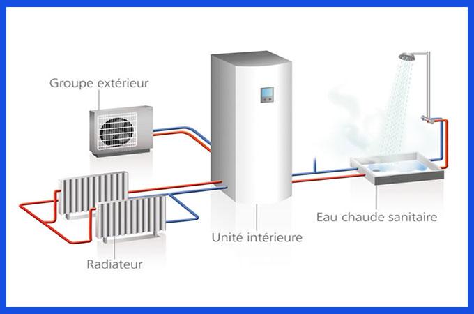 Avantage inconvenient pompe a chaleur air eau