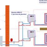 Radiateurs et pompe à chaleur