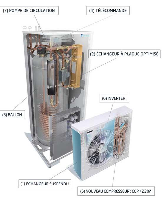 Eau de condensation pompe a chaleur