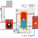 Schema installation pompe a chaleur plancher chauffant