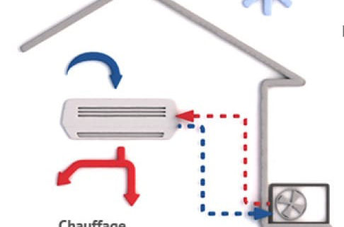 Aides pompe a chaleur