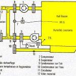 Pompe à chaleur air air température extérieure