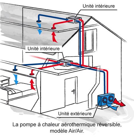 Montage pompe a chaleur air air