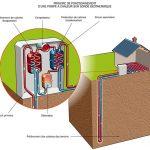 Pompe à chaleur sonde géothermique