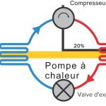 Pompe à chaleur géothermique rendement
