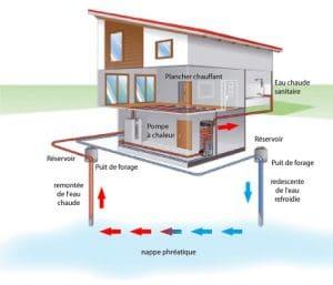 Schema installation pompe a chaleur eau eau