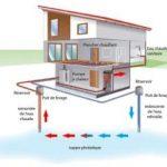 Pompe à chaleur aquathermie