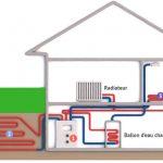 Pompe a chaleur innovante