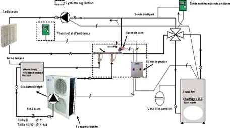Pompe a chaleur air air fiche technique