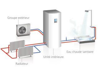 Pompe à chaleur air eau rentabilité