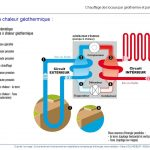Pompe a chaleur geothermie ou aerothermie