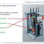 Pompe à chaleur géothermiqu