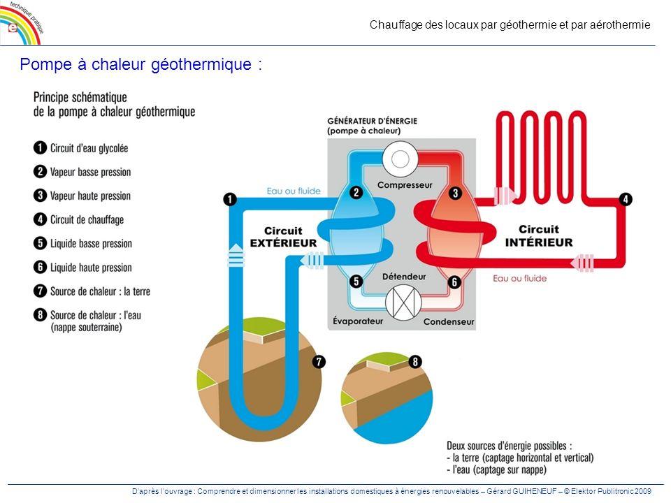 Pompe à chaleur aérothermie ou géothermie